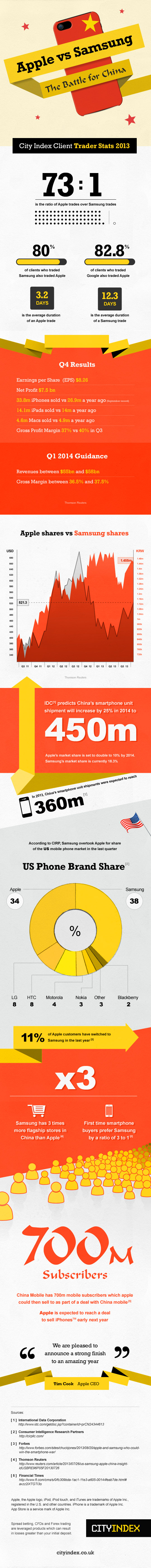 Infographic-Apple-vs-Samsung-UK_28102013